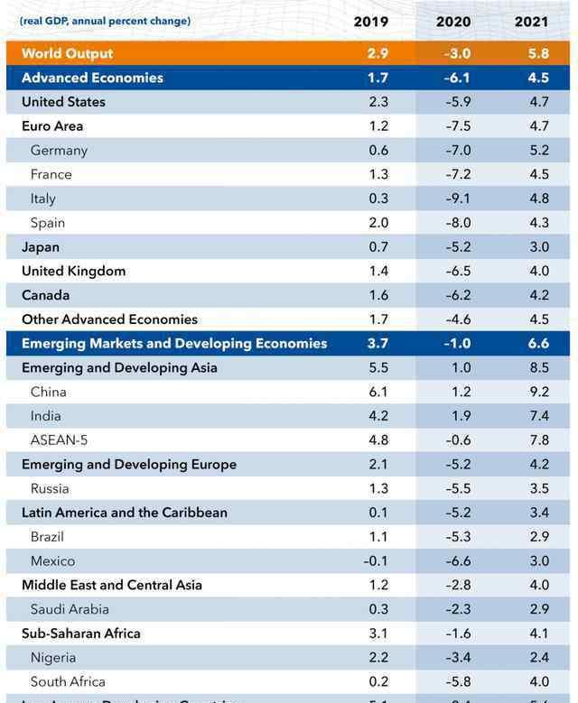 中国是世界第几大经济体 世界各国GDP排名2020预测 IMF预测中国GDP排名世界第几?