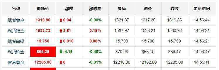 国际黄金实时k线图 今日国际黄金实时行情 2月28日国际黄金价格