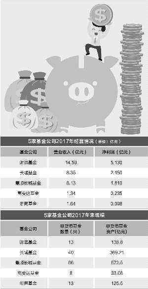 亿元 多家基金公司去年盈利情况曝光