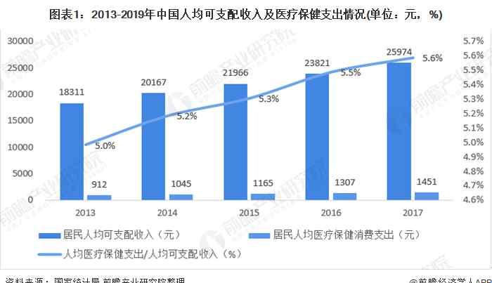 保健行业 2020年中国保健品行业市场规模及发展趋势分析 年均增速达14.4%【组图】