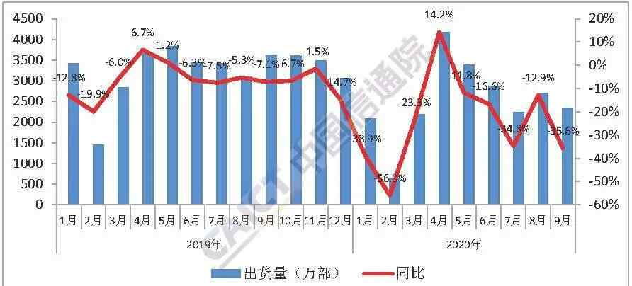 5g手机上市了吗 9月国内5G手机出货量占比60% 上市新机型26款