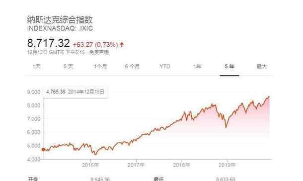 美股 美股三大指数的含义 美股三大指数区别以及如何分析美股票的三大指数