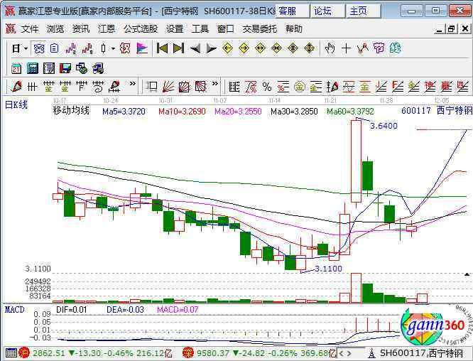 西宁特钢 600117西宁特钢涨停原因 股权转让个股异动