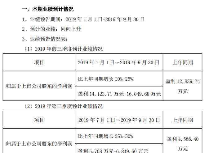 系统 炬华科技2019年前三季度净利1.4亿 1.6亿 积极拓展新业务市场布局