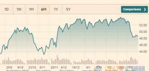 OPEC 油市陷入危险境地 OPEC减产协议或被迫延长六个月